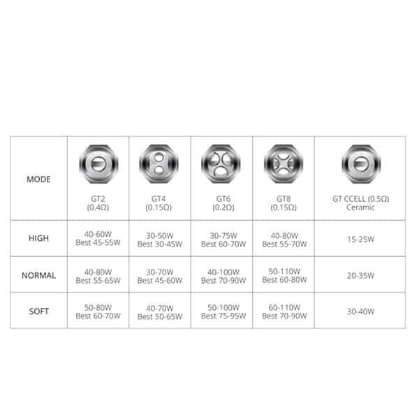 vaporesso-nrg-gt-coil-verdampferkopf-tabelle